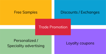 Trade Promotion with Technology-ai